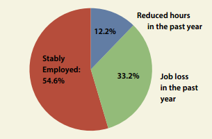 Baltimore Mothers' Stable Employment Promotes Child and Family